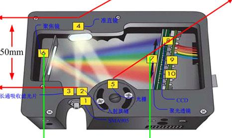 公司投产CCD光谱仪
