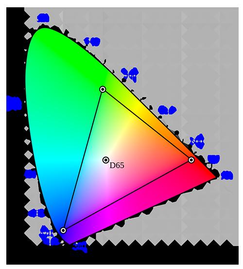 LED颜色测量